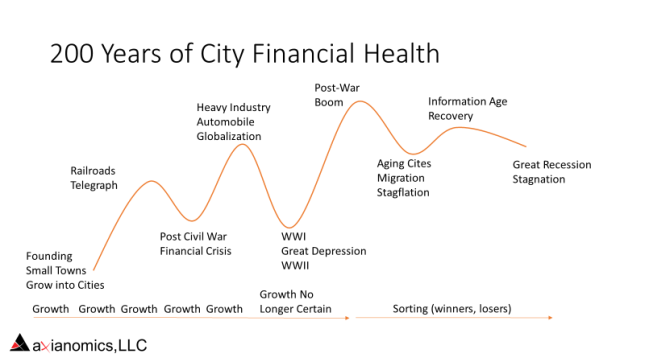 City Fiscal Cycle