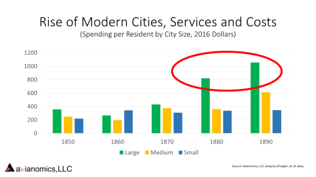 19th Cent City Spending