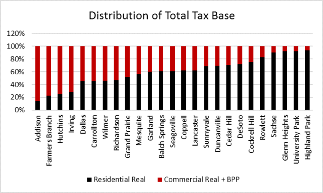 Dallas County Business Personal Property Tax